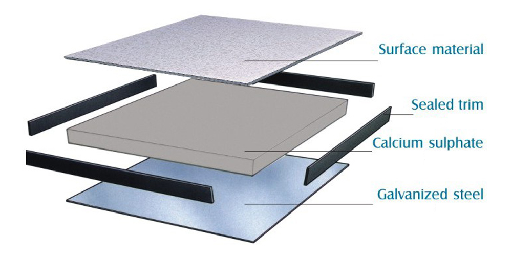 Calcium sulphate panel (cấu tạo)